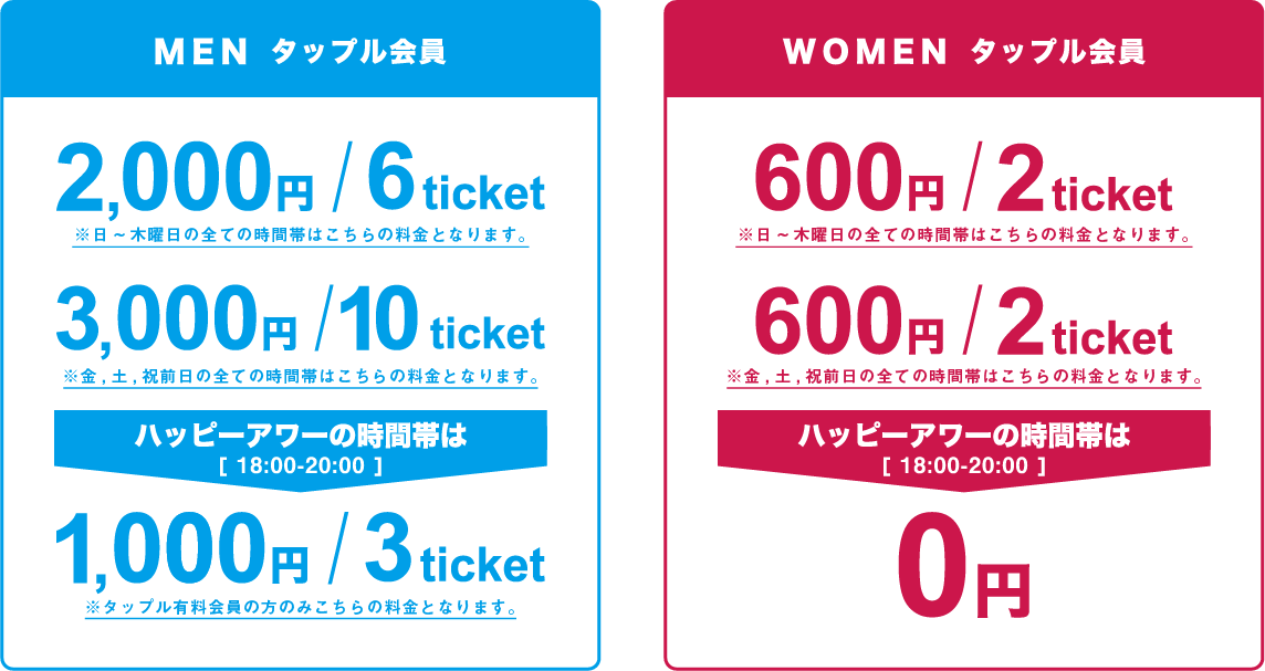 タップル会員の料金表。男性は日~木曜日が6チケット/2000円、土日祝日前が10チケット/3000円となる。ハッピーアワーの時間帯(18:00~20:00)は3チケット/1000円となる。女性は2チケット/600円となる。ハッピーアワーの時間帯(18:00~20:00)は無料となる。